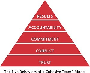 SummitHR Solutions is a Five Behaviors of a Cohesive Team Partner