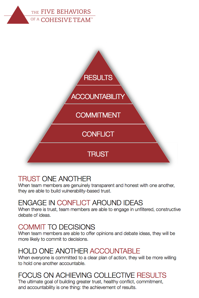 Five Behaviors Model Overview | Summit HR Solutions | Boulder & Denver