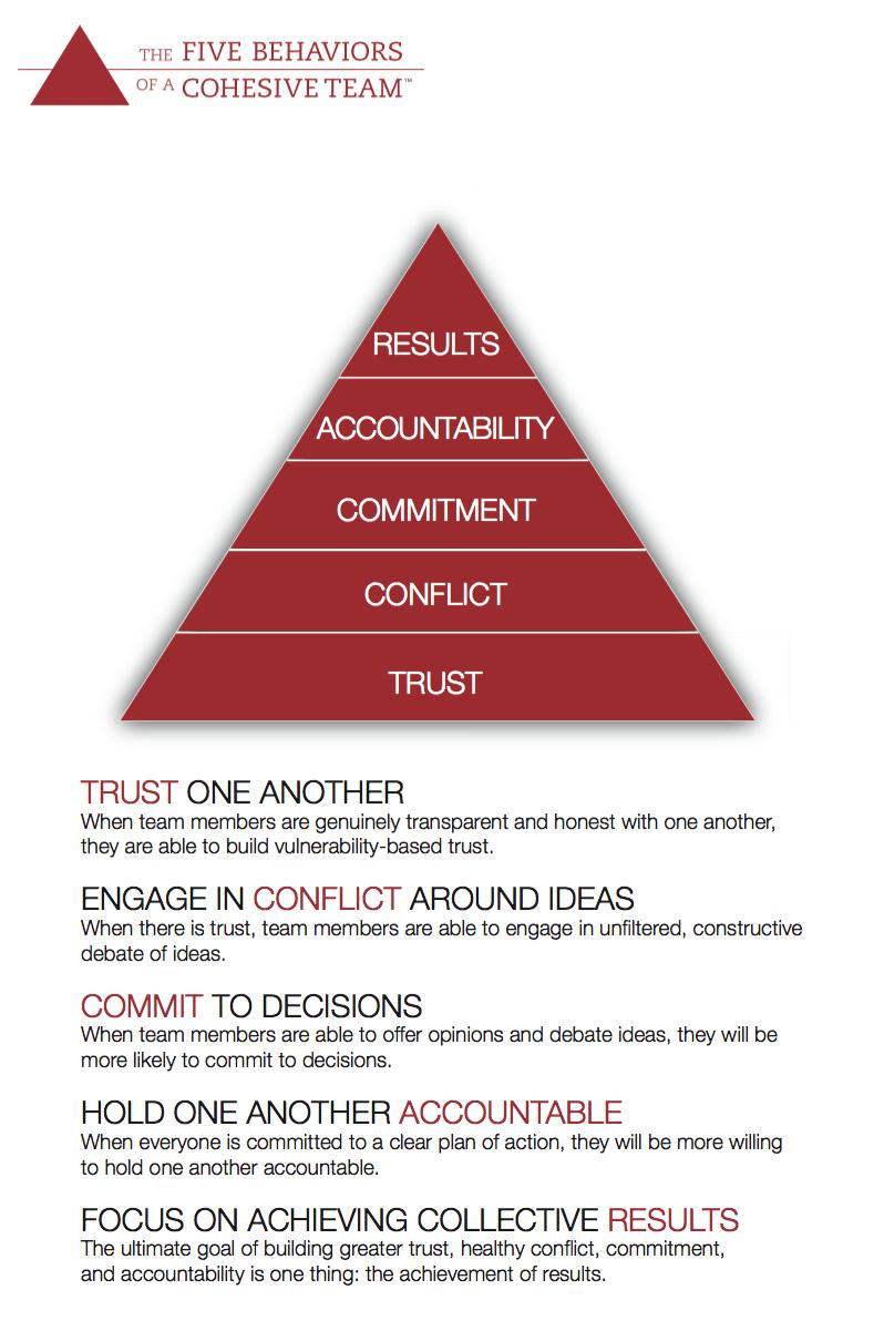 Five Behaviors Model Overview | Summit HR Solutions | Boulder & Denver